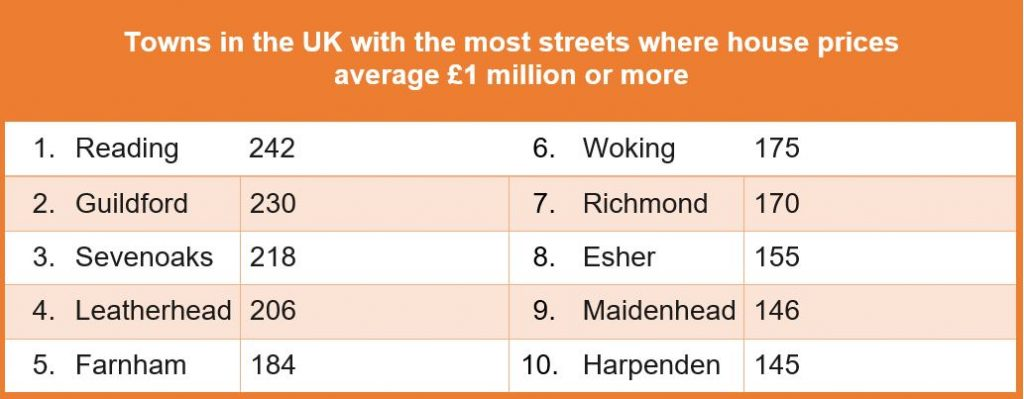 Towns in the UK with the most streets where house prices average £1 million or more