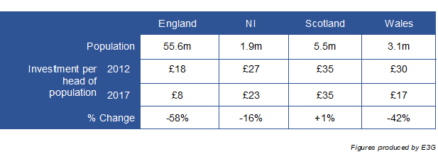 Scotland, Wales and Northern Ireland spending more on
