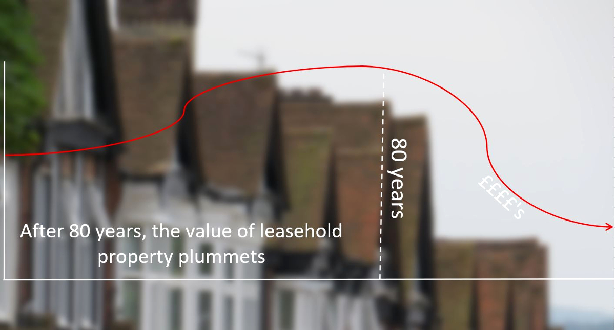 image illustrating the depreciation value of leasehold property after 80 years