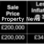 Property surveying news articles